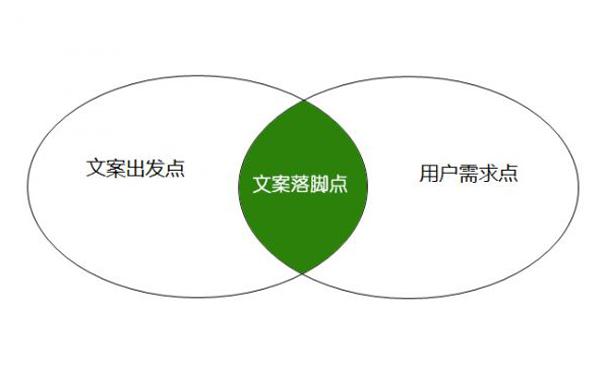 网站运营中文案策划的3大落脚点